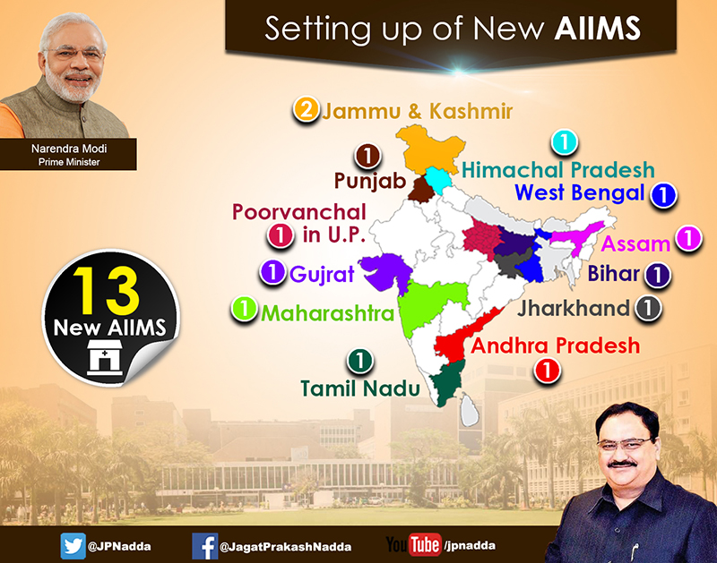 Setting up of New AIIMS