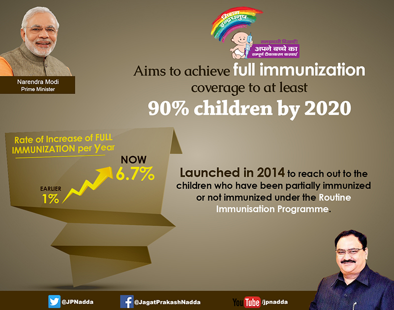Aims to achieve Full Immunization
