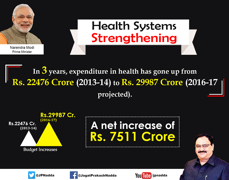 Health System Strengthening